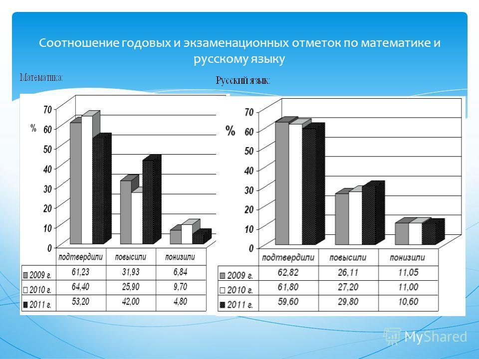 Соотношение годовых и экзаменационных отметок по математике и русскому языку