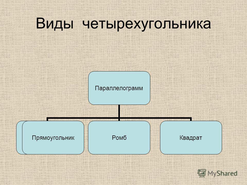 Виды четырехугольника Прямоугольник