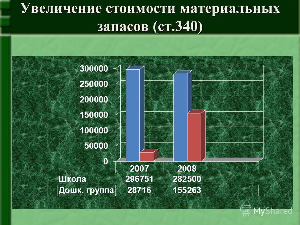 Увеличение стоимости материальных запасов (ст.340)