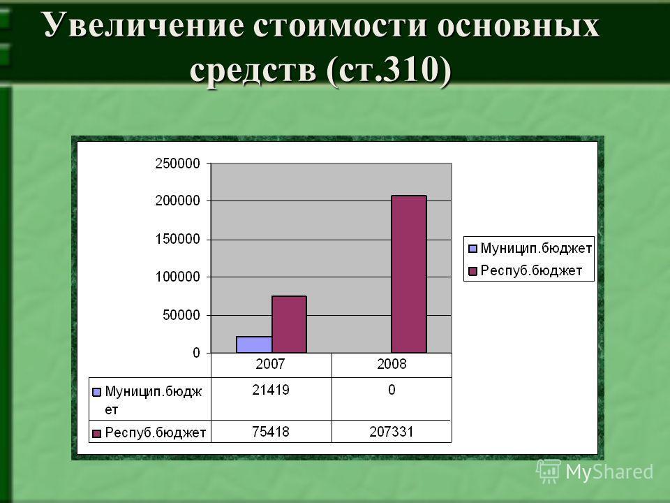 Увеличение стоимости основных средств (ст.310)