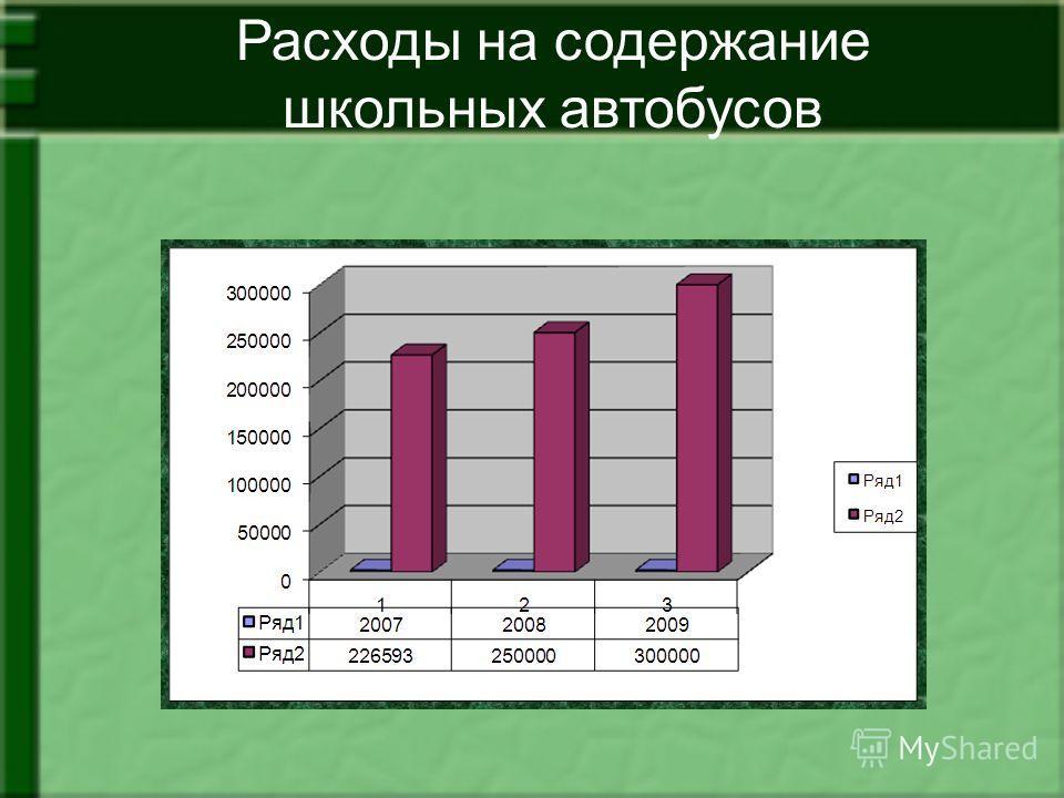 Расходы на содержание школьных автобусов