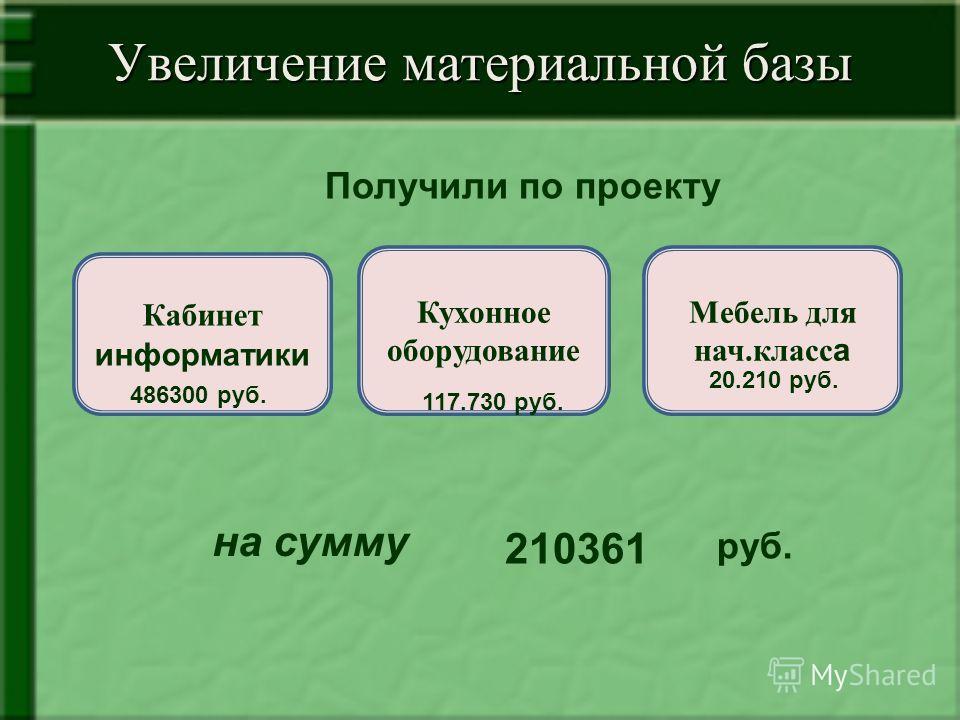 Увеличение материальной базы Получили по проекту Кабинет информатики Кухонное оборудование Мебель для нач.класс а 486300 руб. 117.730 руб. 20.210 руб. на сумму 210361 руб.