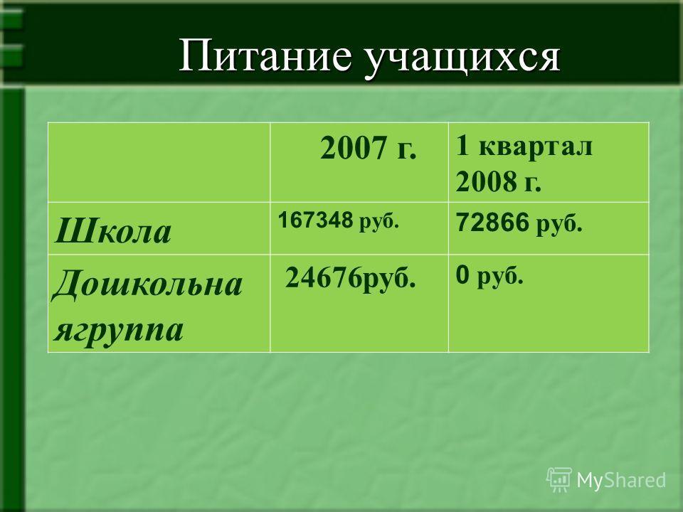 Питание учащихся Питание учащихся 2007 г. 1 квартал 2008 г. Школа 167348 руб. 72866 руб. Дошкольна ягруппа 24676руб. 0 руб.