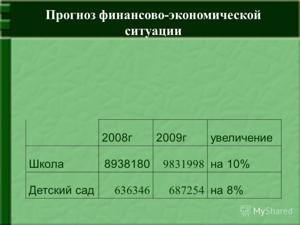 2008г2009гувеличение Школа8938180 9831998 на 10% Детский сад 636346687254 на 8% Прогноз финансово-экономической ситуации