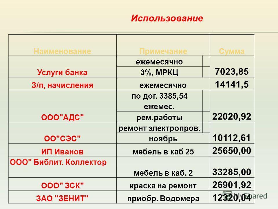 Использование НаименованиеПримечаниеСумма Услуги банка ежемесячно 7023,85 3%, МРКЦ З/п, начисленияежемесячно 14141,5 ООО
