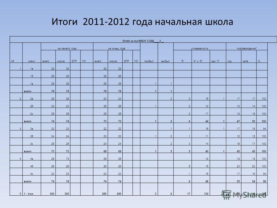 Итоги 2011-2012 года начальная школа Отчёт за год МАОУ СОШ____ 1 __ класс на начало годана конец года прибылвыбыл успеваемостьподтверждение* всегонормаЗПРУОвсегонормаЗПРУО