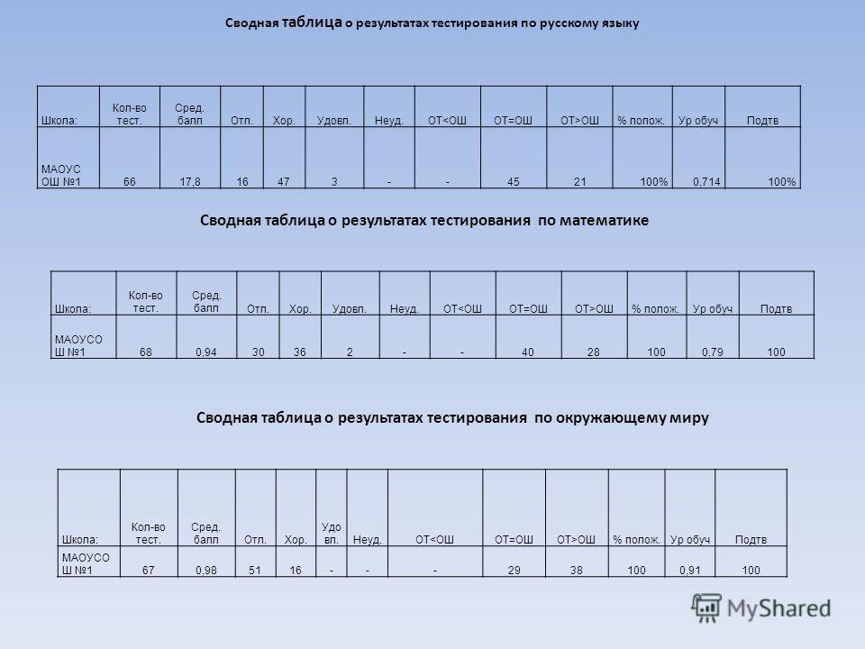 Сводная таблица о результатах тестирования по русскому языку Школа: Кол-во тест. Сред. баллОтл.Хор.Удовл.Неуд.ОТОШ% полож.Ур обучПодтв МАОУС ОШ 16617,816473--4521100%0,714100% Сводная таблица о результатах тестирования по математике Школа: Кол-во тес