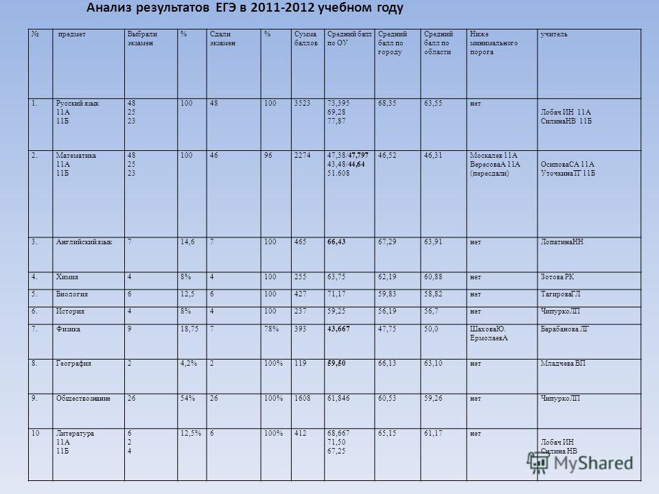Анализ результатов ЕГЭ в 2011-2012 учебном году предметВыбрали экзамен %Сдали экзамен %Сумма баллов Средний балл по ОУ Средний балл по городу Средний балл по области Ниже минимального порога учитель 1.Русский язык 11А 11Б 48 25 23 10048100352373,395