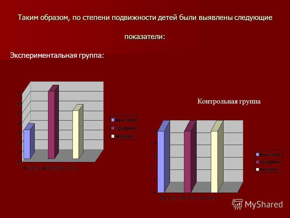 Таким образом, по степени подвижности детей были выявлены следующие показатели: Экспериментальная группа: Диаграмма 1Экспериментальная группа: Диаграмма 1 Контрольная группа Экспериментальная группа: