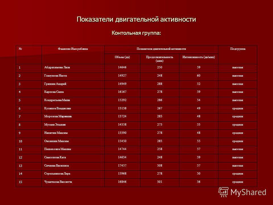 Показатели двигательной активности Контольная группа: Фамилия Имя ребенкаПоказатели двигательной активностиПодгруппа Объем (дв)Продолжительность (мин) Интенсивность (дв/мин) 1 Абдряхимова Лиля1464625059высокая 2 Глазунова Настя1492724860высокая 3 Гри