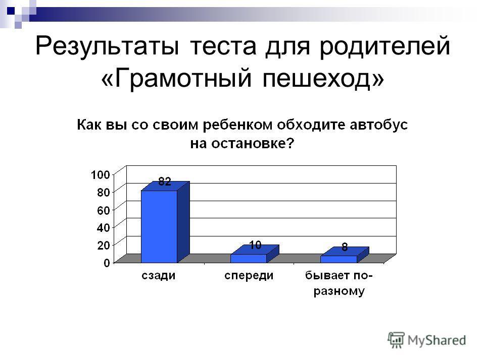 Результаты теста для родителей «Грамотный пешеход»