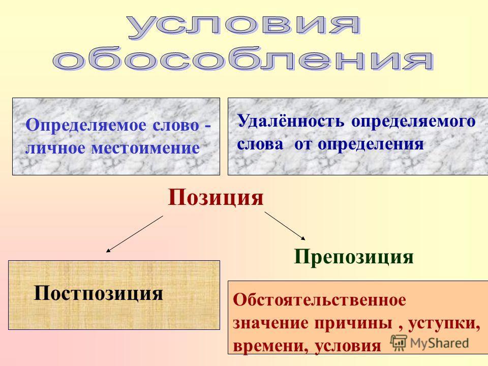 Определяемое слово - личное местоимение Препозиция Обстоятельственное значение причины, уступки, времени, условия Удалённость определяемого слова от определения Позиция Постпозиция