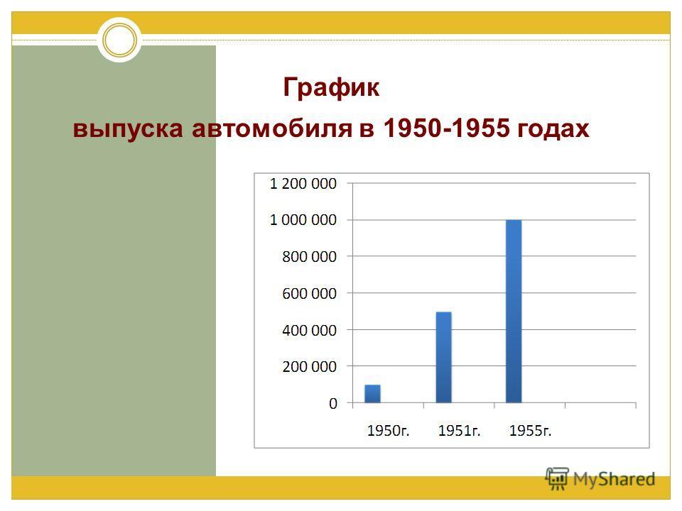 График выпуска автомобиля в 1950-1955 годах