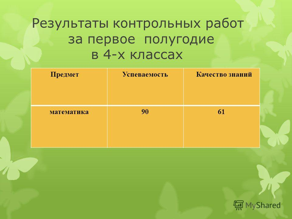 Результаты контрольных работ за первое полугодие в 4-х классах ПредметУспеваемость Качество знаний математика9061