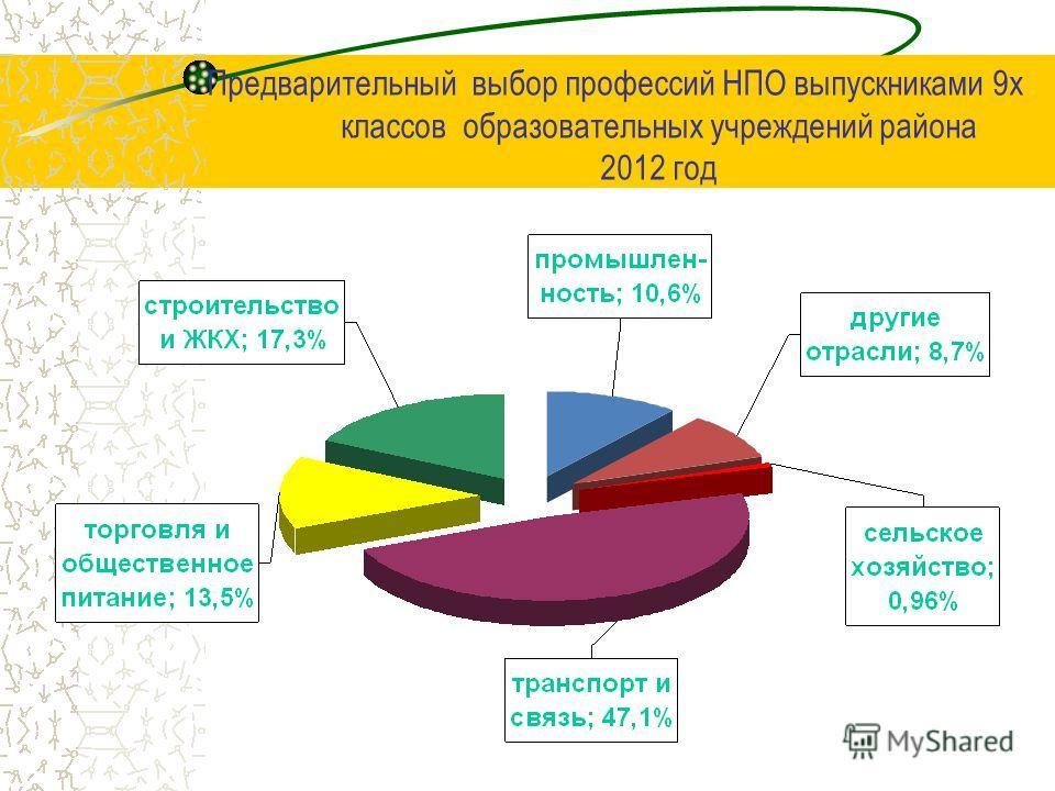 Предварительный выбор профессий НПО выпускниками 9х классов образовательных учреждений района 2012 год