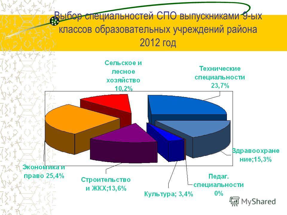 Выбор специальностей СПО выпускниками 9-ых классов образовательных учреждений района 2012 год