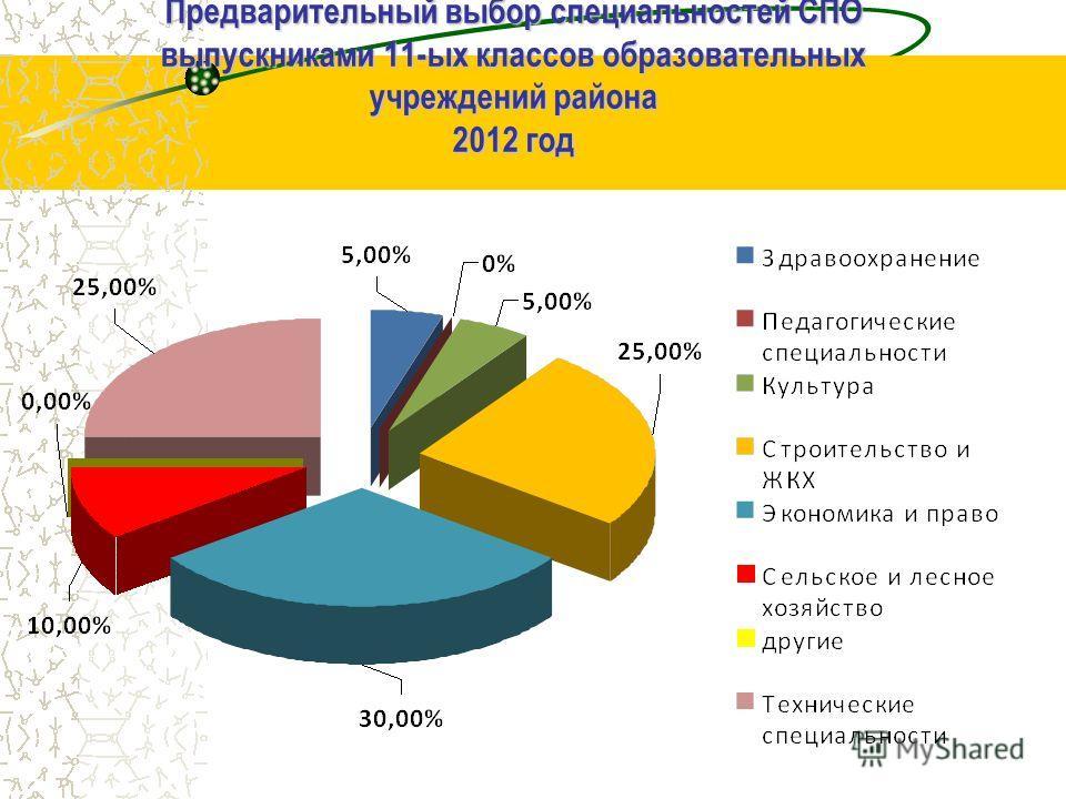 Предварительный выбор специальностей СПО выпускниками 11-ых классов образовательных учреждений района 2012 год