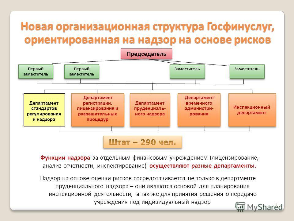 11 Новая организационная структура Госфинуслуг, ориентированная на надзор на основе рисков Департамент регистрации, лицензирования и разрешительных процедур Департамент регистрации, лицензирования и разрешительных процедур Департамент пруденциаль- но