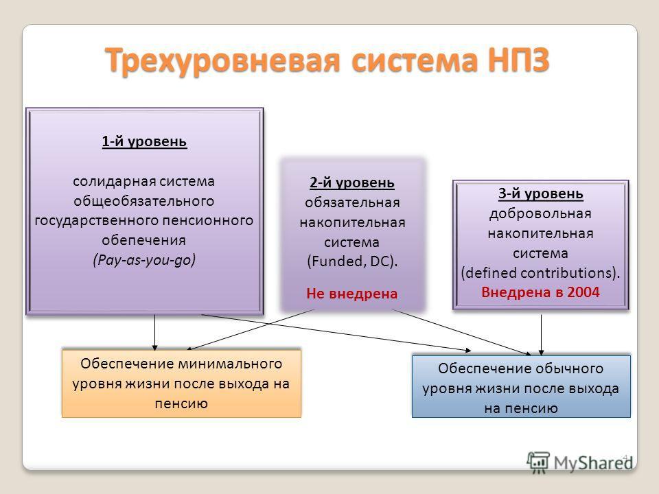 1-й уровень солидарная система общеобязательного государственного пенсионного обепечения (Pay-as-you-go) 1-й уровень солидарная система общеобязательного государственного пенсионного обепечения (Pay-as-you-go) 2-й уровень обязательная накопительная с