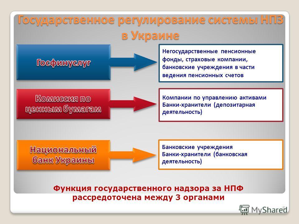 Государственное регулирование системы НПЗ в Украине Компании по управлению активами Банки-хранители (депозитарная деятельность) Банковские учреждения Банки-хранители (банковская деятельность) Негосударственные пенсионные фонды, страховые компании, ба