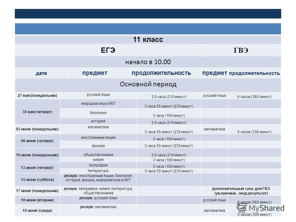 11 класс ЕГЭ ГВЭ начало в 10.00 дата предметпродолжительностьпредмет продолжительность Основной период 27 мая (понедельник) русский язык 3,5 часа (210 минут) русский язык 6 часов (360 минут) 30 мая (четверг) информатика и ИКТ 3 часа 55 минут (235 мин
