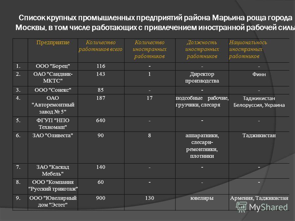 Список крупных промышленных предприятий района Марьина роща города Москвы, в том числе работающих с привлечением иностранной рабочей силы ПредприятиеКоличество работников всего Количество иностранных работников Должность иностранных работников Национ