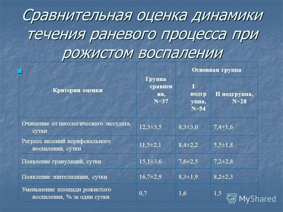 Сравнительная оценка динамики течения раневого процесса при рожистом воспалении Критерии оценки Группа сравнен ия, N=37 Основная группа I подгр уппа, N=54 II подгруппа, N=28 Очищение от патологического экссудата, сутки 12,3±3,58,3±3,07,4+1,6 Регресс