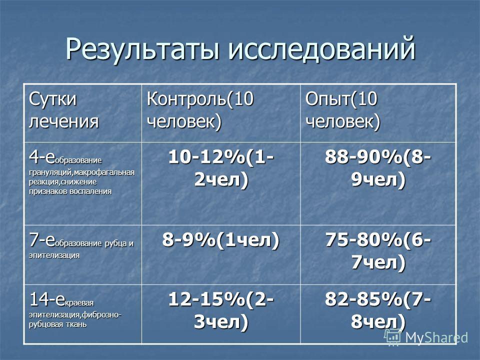Результаты исследований Сутки лечения Контроль(10 человек) Опыт(10 человек) 4-е образование грануляций,макрофагальная реакция,снижение признаков воспаления 10-12%(1- 2чел) 88-90%(8- 9чел) 7-е образование рубца и эпителизация 8-9%(1чел) 75-80%(6- 7чел
