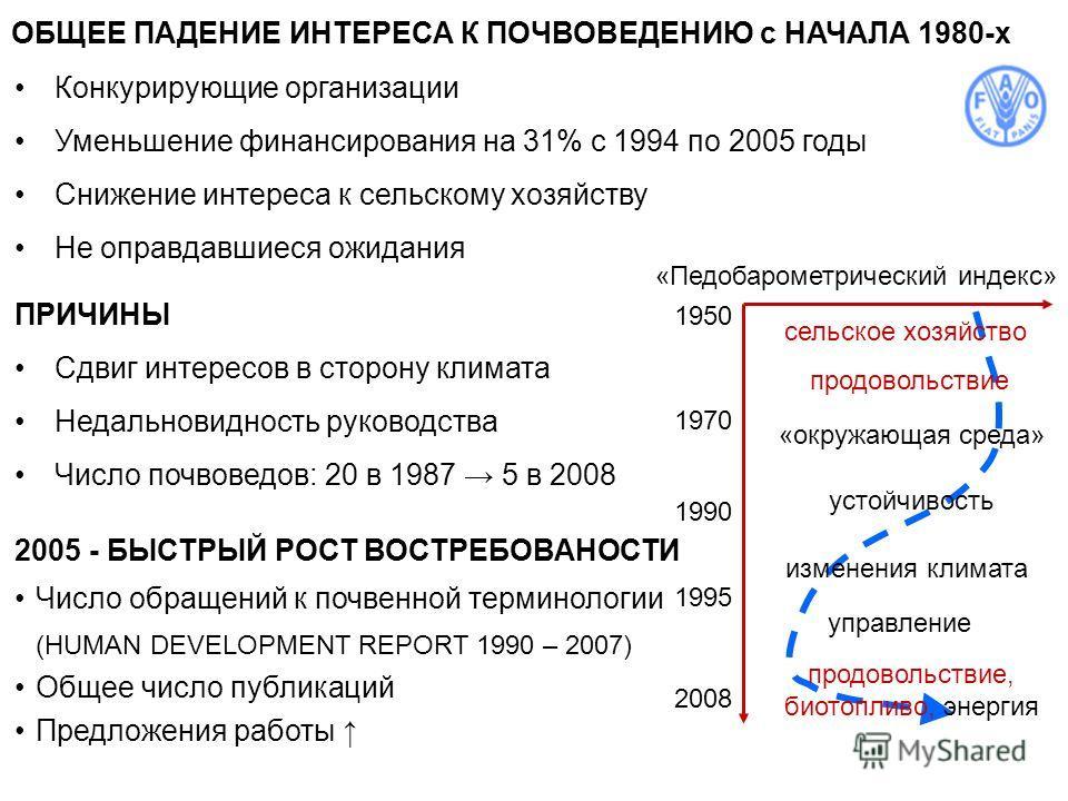 ОБЩЕЕ ПАДЕНИЕ ИНТЕРЕСА К ПОЧВОВЕДЕНИЮ с НАЧАЛА 1980-х Конкурирующие организации Уменьшение финансирования на 31% с 1994 по 2005 годы Снижение интереса к сельскому хозяйству Не оправдавшиеся ожидания ПРИЧИНЫ Сдвиг интересов в сторону климата Недальнов