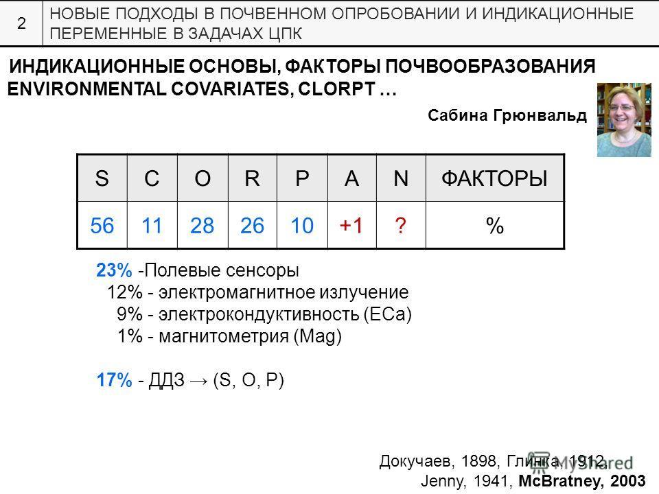 ИНДИКАЦИОННЫЕ ОСНОВЫ, ФАКТОРЫ ПОЧВООБРАЗОВАНИЯ SCORPANФАКТОРЫ 5611282610+1?% 23% -Полевые сенсоры 12% - электромагнитное излучение 9% - электрокондуктивность (ECa) 1% - магнитометрия (Mag) 17% - ДДЗ (S, O, P) 2 НОВЫЕ ПОДХОДЫ В ПОЧВЕННОМ ОПРОБОВАНИИ И