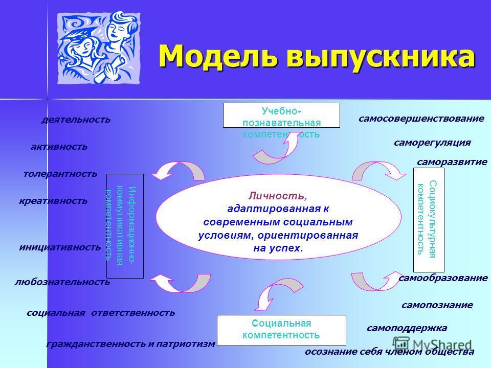 Модель выпускника Личность, адаптированная к современным социальным условиям, ориентированная на успех. Информационно- коммуникативная компетентность Социокультурная компетентность Учебно- познавательная компетентность Социальная компетентность гражд