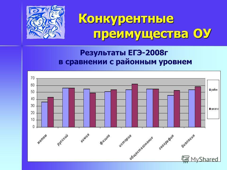 Конкурентные преимущества ОУ Конкурентные преимущества ОУ Результаты ЕГЭ-2008г в сравнении с районным уровнем