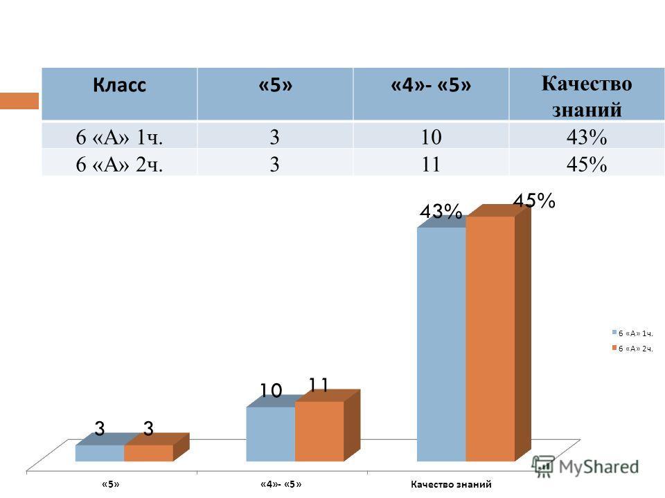 Класс «5»«4»- «5» Качество знаний 6 «А» 1ч.31043% 6 «А» 2ч.31145%