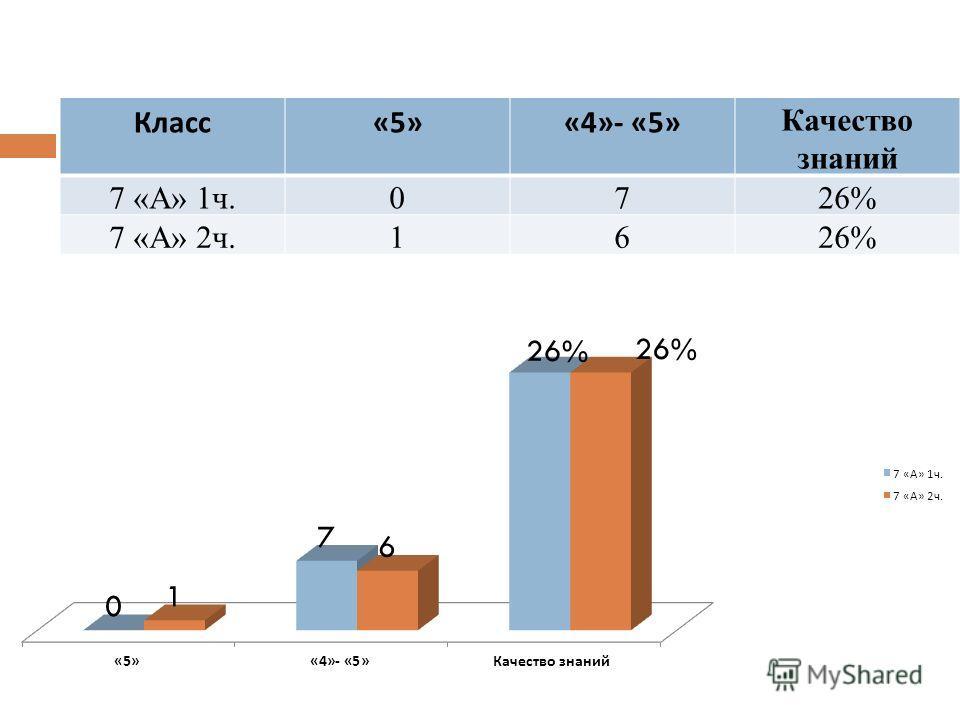 Класс «5»«4»- «5» Качество знаний 7 «А» 1ч.0726% 7 «А» 2ч.1626%