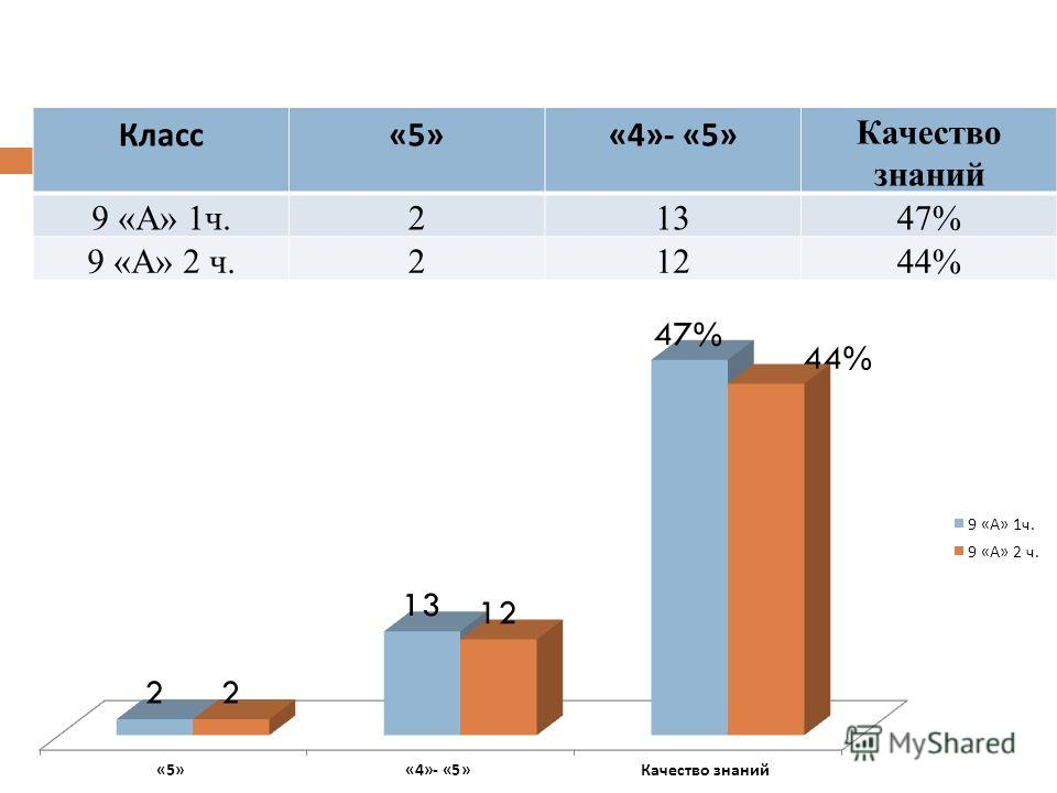 Класс «5»«4»- «5» Качество знаний 9 «А» 1ч.21347% 9 «А» 2 ч.21244%