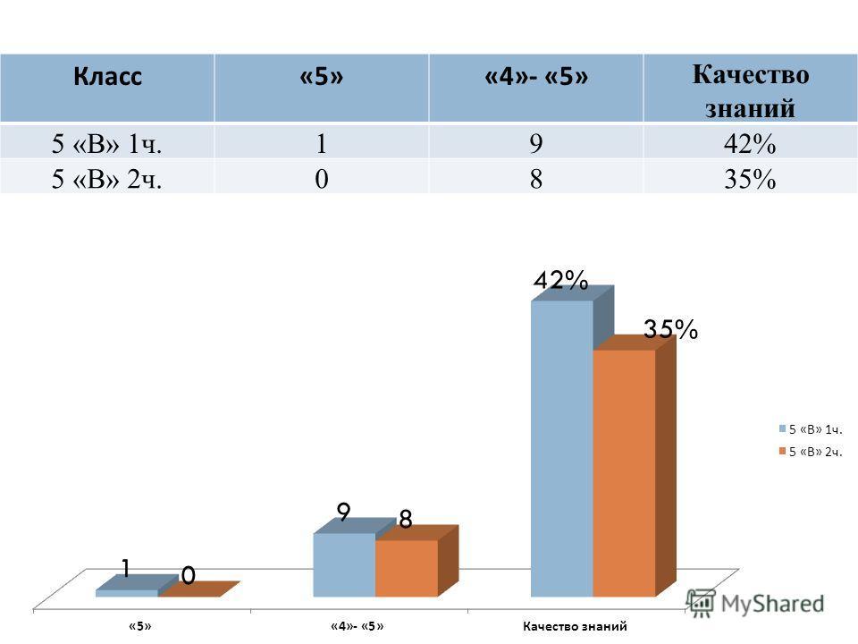 Класс «5»«4»- «5» Качество знаний 5 «В» 1ч.1942% 5 «В» 2ч.0835%