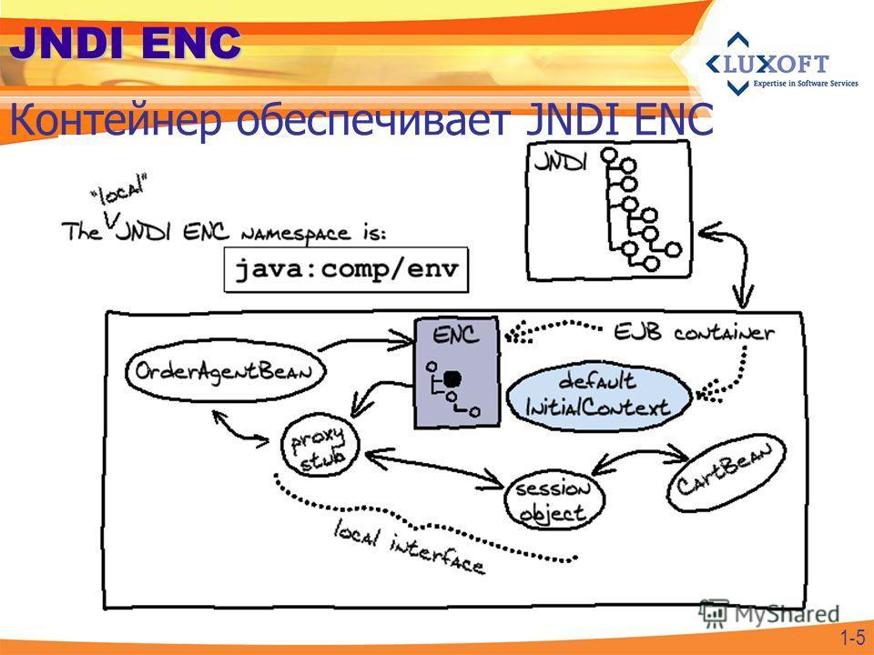 1-5 JNDI ENC Контейнер обеспечивает JNDI ENC