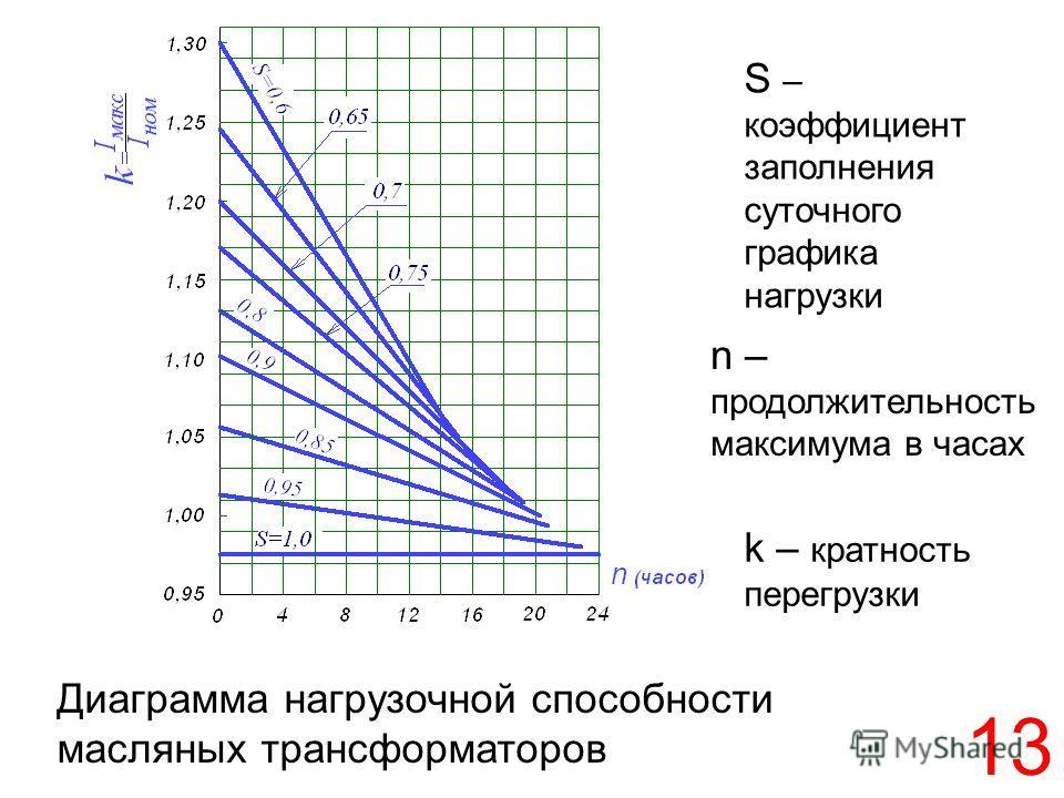 13 Диаграмма нагрузочной способности масляных трансформаторов n – продолжительность максимума в часах k – кратность перегрузки S – коэффициент заполнения суточного графика нагрузки