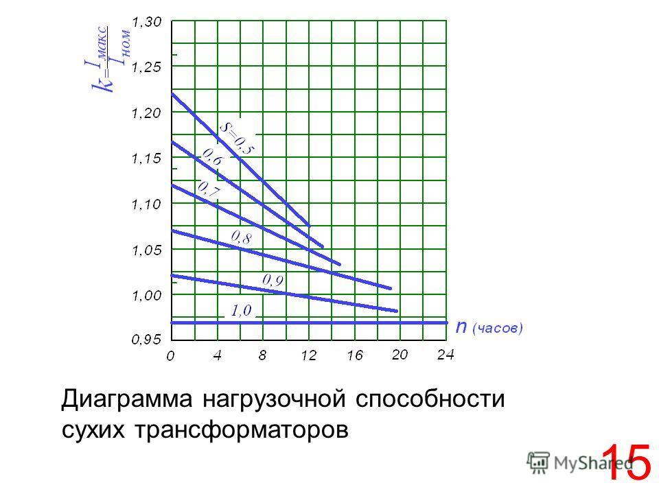 15 Диаграмма нагрузочной способности сухих трансформаторов
