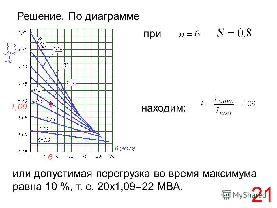21 Решение. По диаграмме или допустимая перегрузка во время максимума равна 10 %, т. е. 20х1,09=22 МВА. при находим: