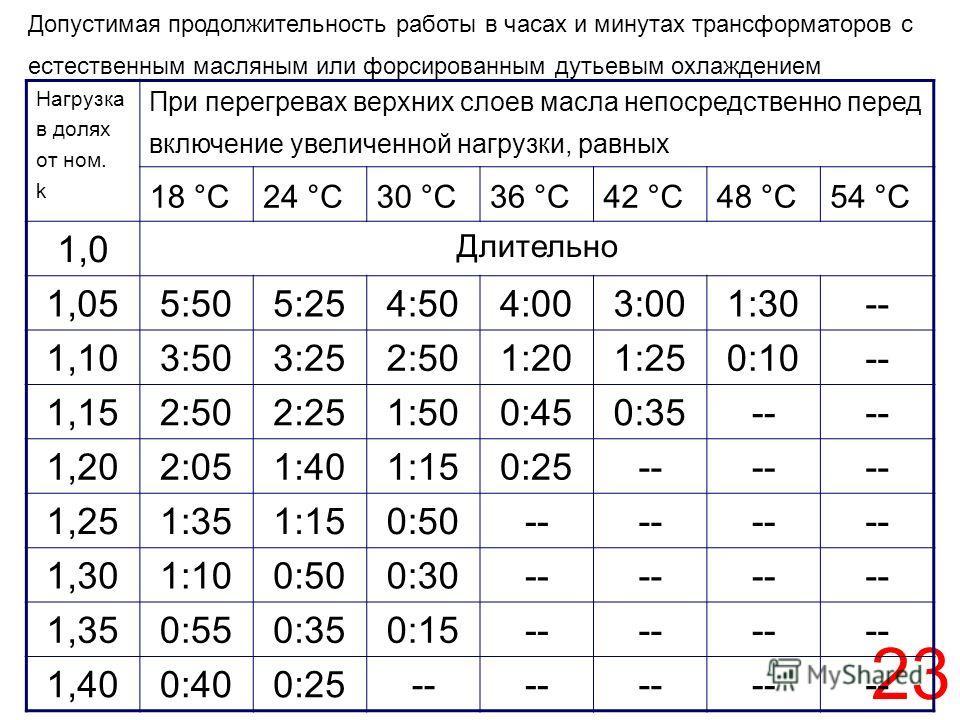 23 Нагрузка в долях от ном. k При перегревах верхних слоев масла непосредственно перед включение увеличенной нагрузки, равных 18 °С24 °С30 °С36 °С42 °С48 °С54 °С 1,0 Длительно 1,055:505:254:504:003:001:30-- 1,103:503:252:501:201:250:10-- 1,152:502:25