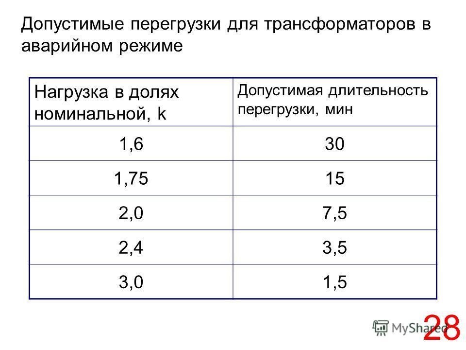 28 Допустимые перегрузки для трансформаторов в аварийном режиме Нагрузка в долях номинальной, k Допустимая длительность перегрузки, мин 1,630 1,7515 2,07,5 2,43,5 3,01,5