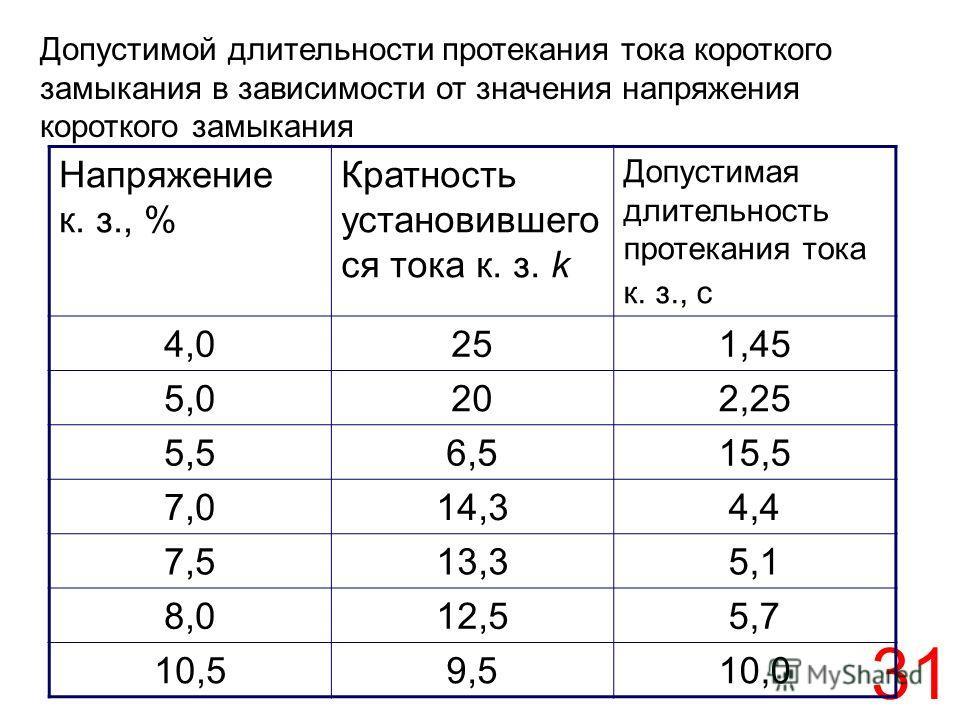 31 Допустимой длительности протекания тока короткого замыкания в зависимости от значения напряжения короткого замыкания Напряжение к. з., % Кратность установившего ся тока к. з. k Допустимая длительность протекания тока к. з., с 4,0251,45 5,0202,25 5