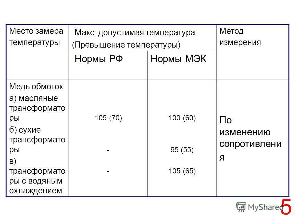 5 Место замера температуры Макс. допустимая температура (Превышение температуры) Метод измерения Нормы РФНормы МЭК Медь обмоток а) масляные трансформато ры б) сухие трансформато ры в) трансформато ры с водяным охлаждением 105 (70) - 100 (60) 95 (55)