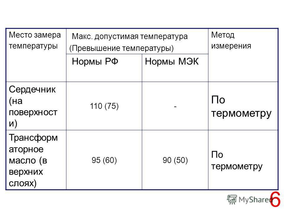 6 Место замера температуры Макс. допустимая температура (Превышение температуры) Метод измерения Нормы РФНормы МЭК Сердечник (на поверхност и) 110 (75)- По термометру Трансформ аторное масло (в верхних слоях) 95 (60)90 (50) По термометру