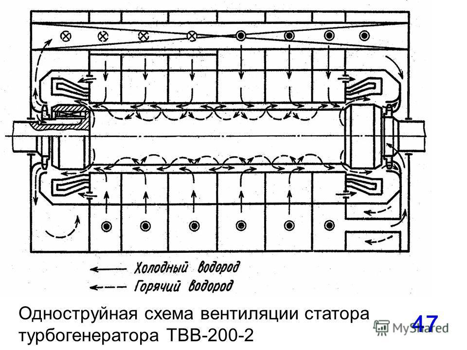 47 Одноструйная схема вентиляции статора турбогенератора ТВВ-200-2