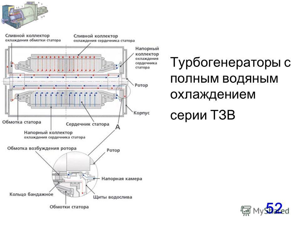 52 Турбогенераторы с полным водяным охлаждением серии ТЗВ