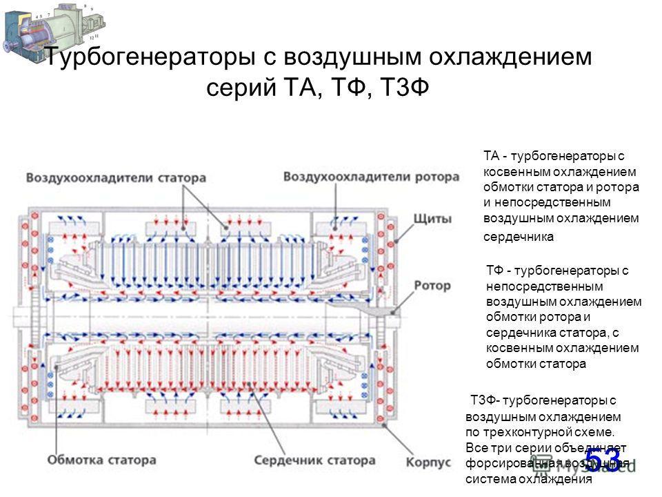 53 Турбогенераторы с воздушным охлаждением серий ТА, ТФ, Т3Ф ТА - турбогенераторы с косвенным охлаждением обмотки статора и ротора и непосредственным воздушным охлаждением сердечника ТФ - турбогенераторы с непосредственным воздушным охлаждением обмот