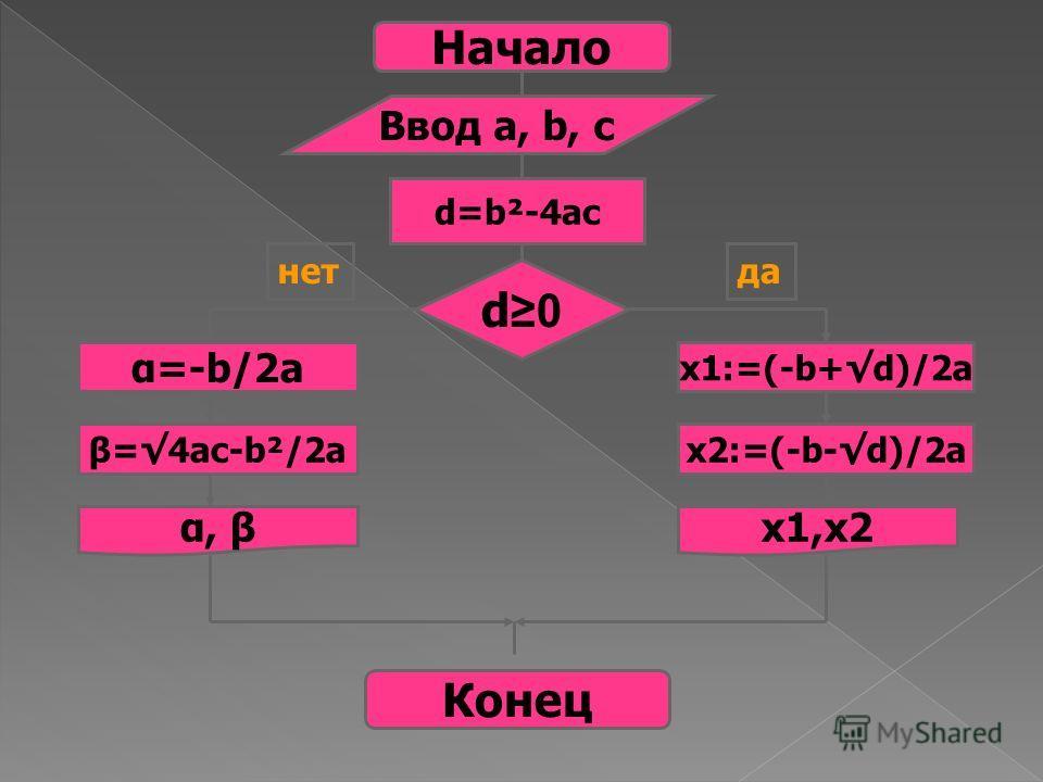 Начало Ввод a, b, c d=b²-4ac d0d0 α=-b/2a x1:=(-b+d)/2a β=4ac-b²/2ax2:=(-b-d)/2a α, βx1,x2 Конец нетда