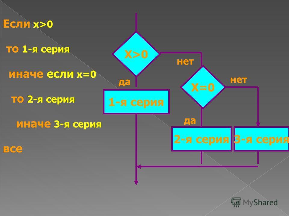Если х>0 то 1-я серия иначе если х=0 то 2-я серия иначе 3-я серия все Х>0Х>0 1-я серия Х=0 2-я серия3-я серия да нет да